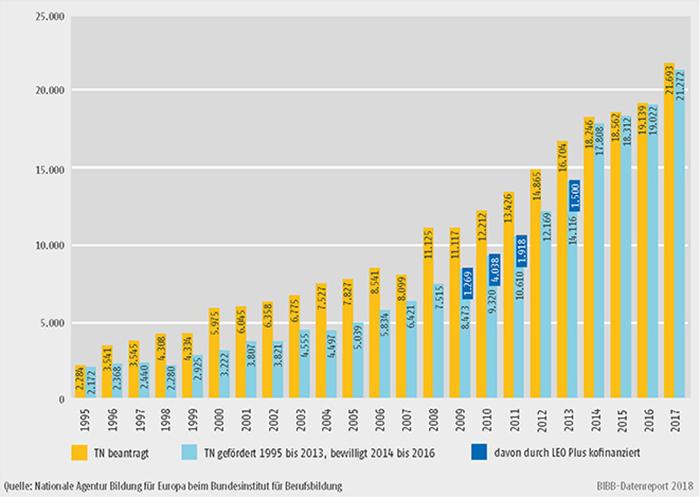 Schaubild D3-1: Erasmus+ Mobilität in der Berufsbildung 1995 bis 2017, Lernende