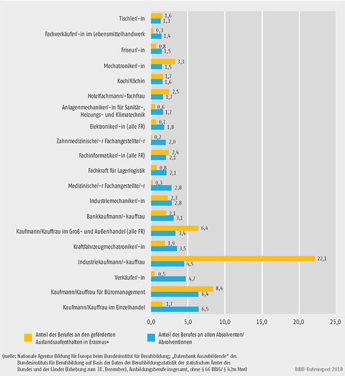Schaubild D3-2: Anteil der Erasmus+ geförderten Auslandsaufenthalte im Vergleich zu den Absolventenquoten der TOP 20 Ausbildungsberufe nach BBiG/HwO 2014 (in %)