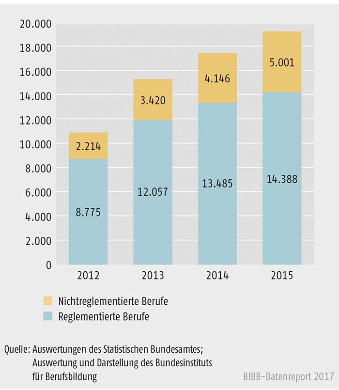 Schaubild D4-1: Entwicklung der Antragszahlen bei reglementierten und nicht reglementierten Berufen 2012 bis 2015 absolut