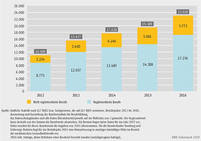 Schaubild D4-1: Entwicklung der Antragszahlen 2012 bis 2016 bei reglementierten und nicht reglementierten Berufen