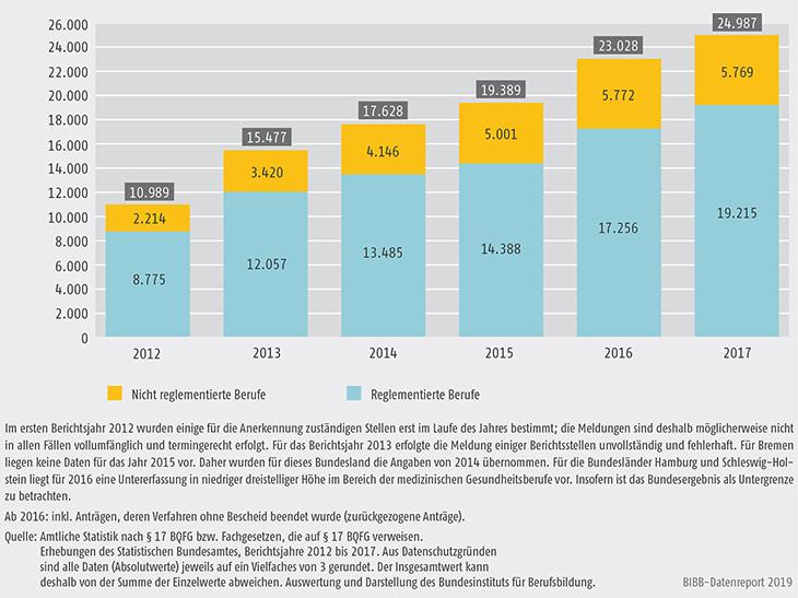 Schaubild D4-1: Entwicklung der Antragszahlen 2012 bis 2017 bei reglementierten und nicht reglementierten Berufen