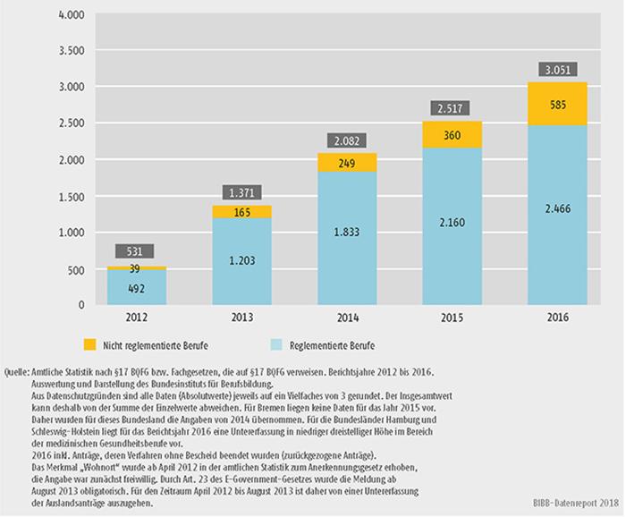 Schaubild D4-2: Entwicklung der Antragszahlen 2012 bis 2016 bei reglementierten und nicht reglementierten Berufen für Anträge mit ausländischem Wohnort