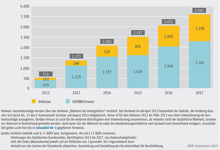 Schaubild D4-2: Entwicklung der Antragszahlen 2012 bis 2017 bei Auslandsanträgen (kategorisiert)
