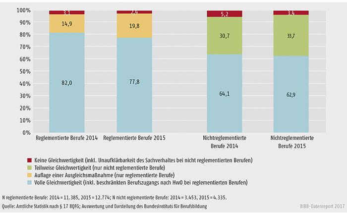 Schaubild D4-3: Ergebnisse der Bescheide in den Jahren 2014 und 2015 (in %)