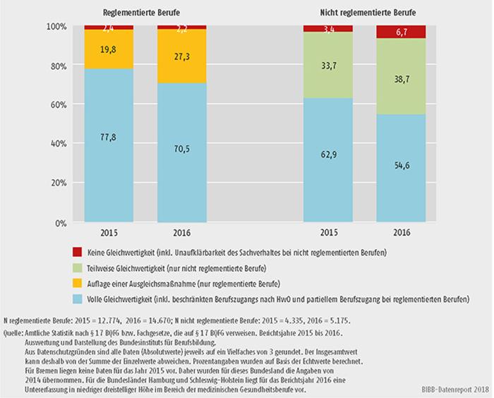 Schaubild D4-4: Ergebnisse der Bescheide in den Jahren 2015 und 2016 für reglementierte und nicht reglementierte Berufe (in %)