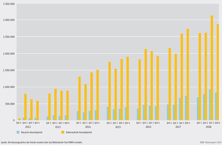 Schaubild D4-5: Besuche und Seitenaufrufe von Anerkennung in Deutschland 2012 bis 2018
