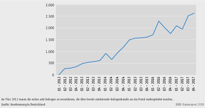 Schaubild D4-6: Anfragenaufkommen nach Quartalen 2012 bis 2017