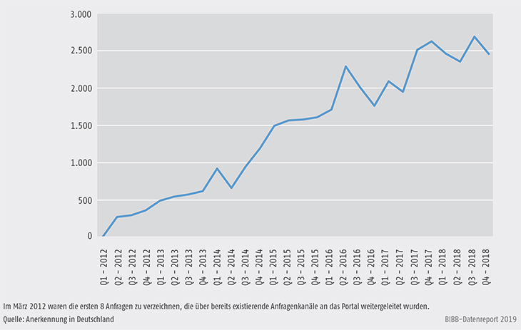 Schaubild D4-6: Anfragenaufkommen nach Quartalen 2012 bis 2018