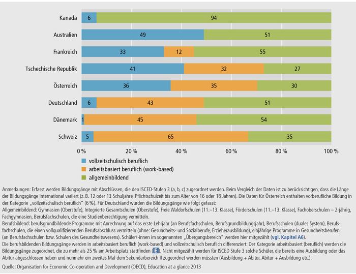Schaubild E2-1: Anteil der Schüler/ -innen im Sekundarbereich II in berufsbildenden und allgemeinbildenden Bildungsgängen im europäischen und internationalen Vergleich 2011 (in %)