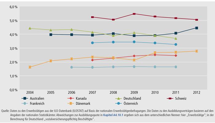 Schaubild E2-2: Anteil der Auszubildenden an den Erwerbstätigen (Ausbildungsquoten) im internationalen Vergleich (in %)