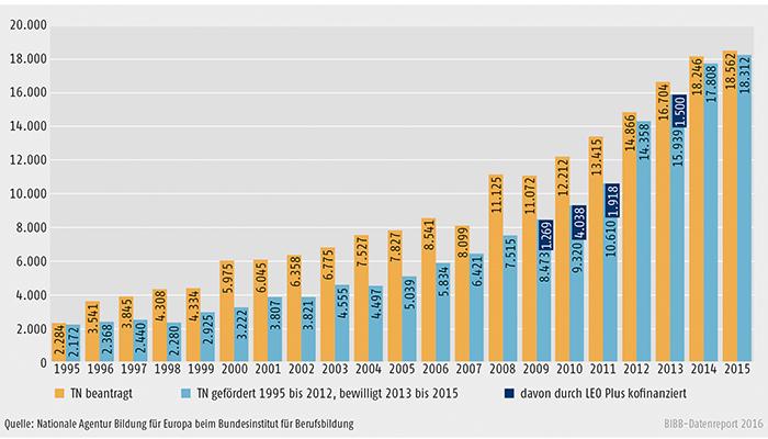 Schaubild E3-1: Erasmus+ Mobilität in der Berufsbildung 1995 bis 2015, Lernende