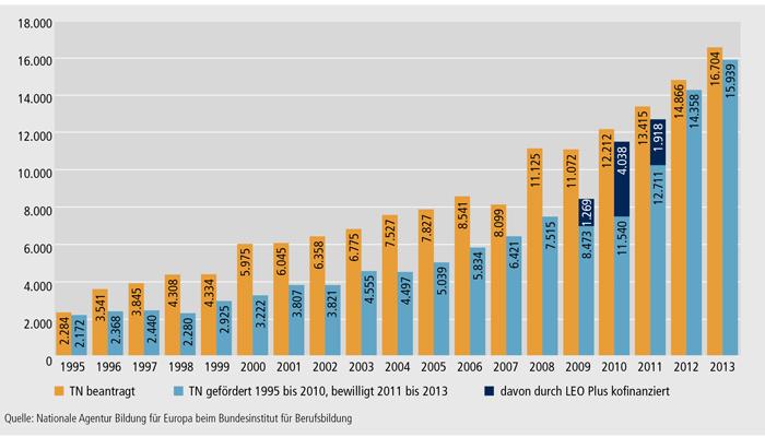 Schaubild E3-1: LEONARDO DA VINCI Mobilität 1995 bis 2013 – Teilnehmende in der Erstausbildung