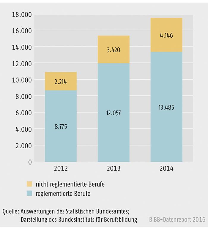 Schaubild E4-1: Entwicklung der Antragszahlen bei reglementierten und nicht reglementierten Berufen 2012 bis 2014