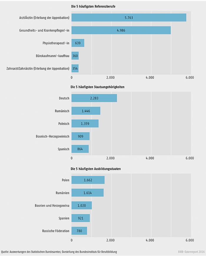 Schaubild E4-2: Anzahl der Anträge bei den häufigsten Referenzberufen, Staatsangehörigkeiten und Ausbildungsstaaten im Jahr 2014