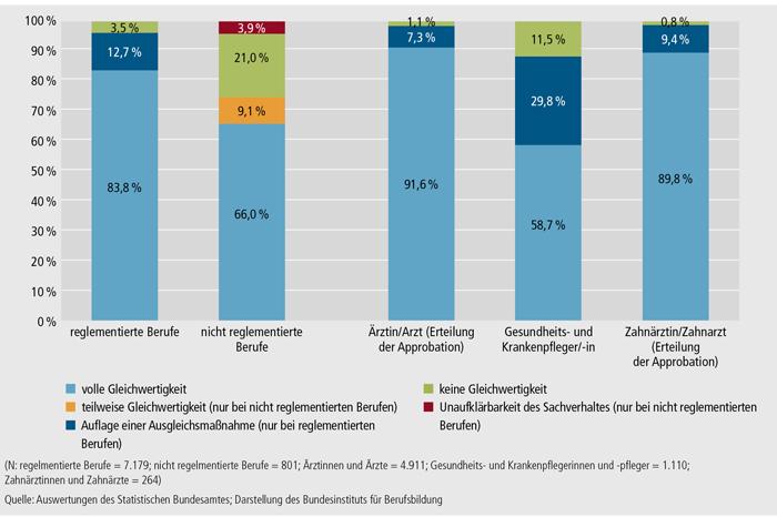 Schaubild E4-2: Ergebnisse der bereits beschiedenen Verfahren bei reglementierten und nicht reglementierten Berufen