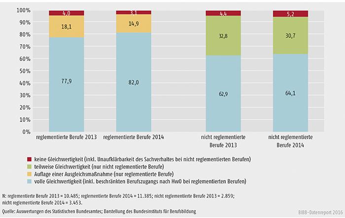 Schaubild E4-3: Ergebnisse der Bescheide in den Jahren 2013 und 2014 (in %)