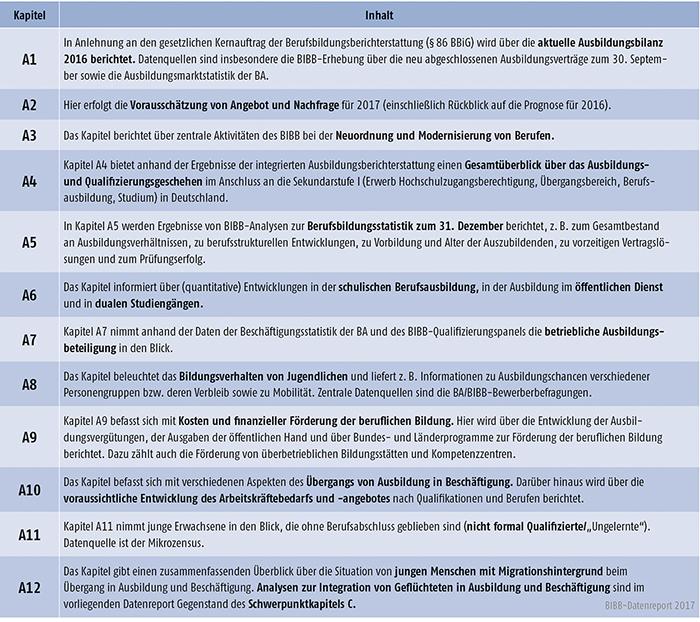 Tabelle A-1: Aufbau von Kapitel A