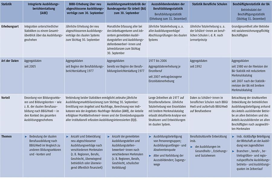 Tabelle A-2: Überblick der wichtigen Statistiken (Teil 1)