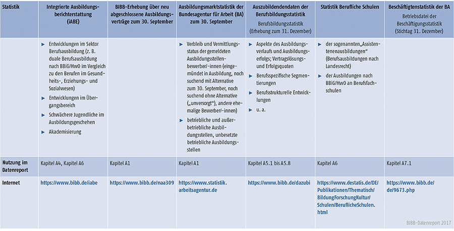 Tabelle A-2: Überblick der wichtigen Statistiken (Teil 2)