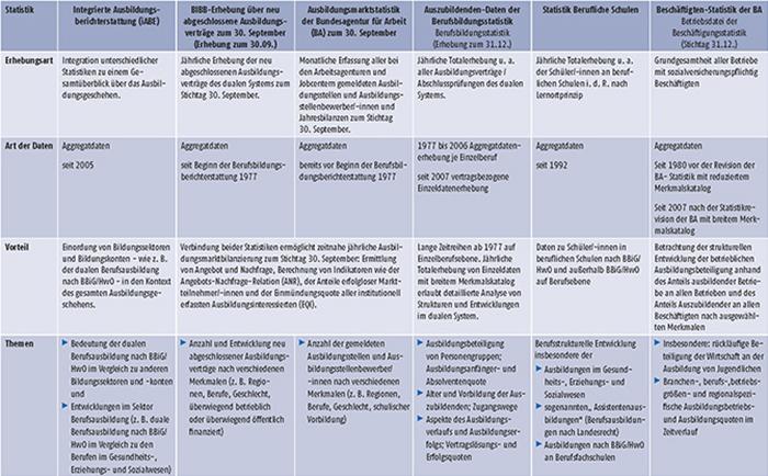 Tabelle A-1: Überblick zu wichtigen Statistiken (Teil 1)