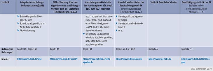 Tabelle A-1: Überblick zu wichtigen Statistiken (Teil 2)