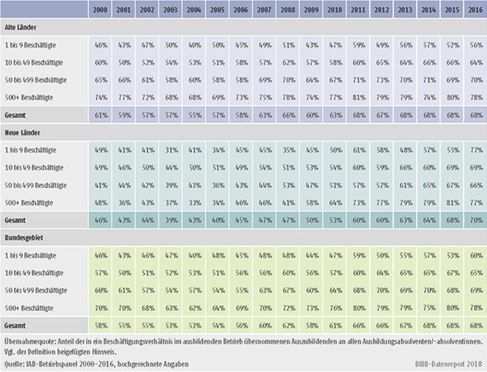 Tabelle A10.1.1-1: Übernahmequote nach Betriebsgröße, alte und neue Länder (in %)