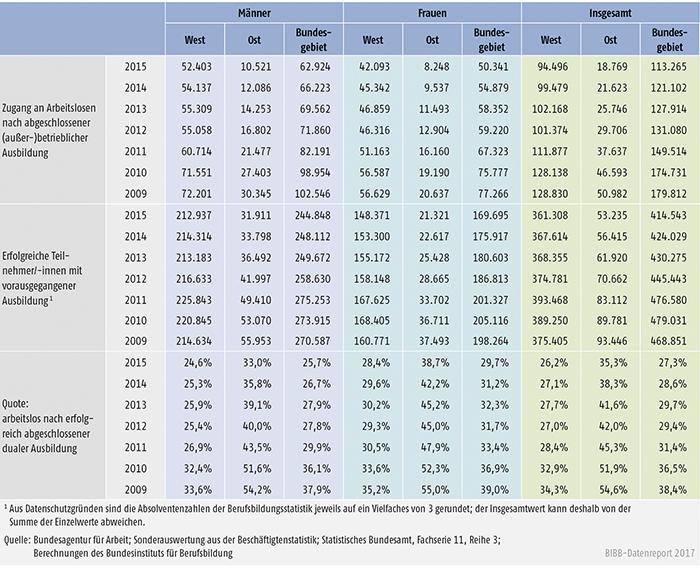 Tabelle A10.1.2-1: Arbeitslosenzugänge nach erfolgreich beendeter dualer Ausbildung in Deutschland nach Geschlecht 2009 bis 2015