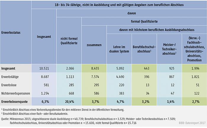 Tabelle A10.1.3-1: 18- bis 34-Jährige nach beruflichem Abschluss und Erwerbsstatus 2015 (Hochrechnungen in Tsd.) und Erwerbslosenquote (in %)