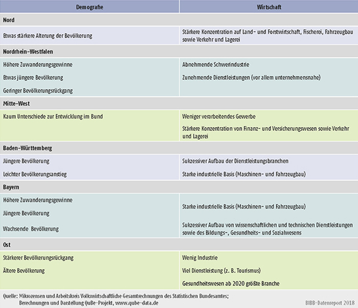 Tabelle A10.2-1: Regionale Besonderheiten im Vergleich zur bundesdeutschen Struktur