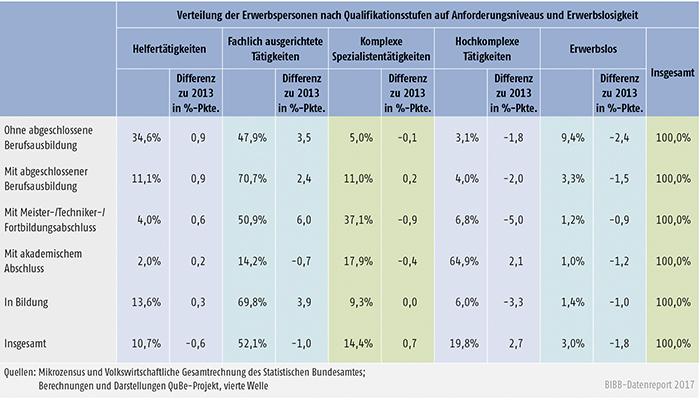 """Tabelle A10.2.1-2: Mögliche Verteilung der Erwerbspersonen nach Qualifikationsstufen auf die Anforderungsniveaus bei einem """"angepassten Einstellungsverhalten"""" im Jahr 2035"""