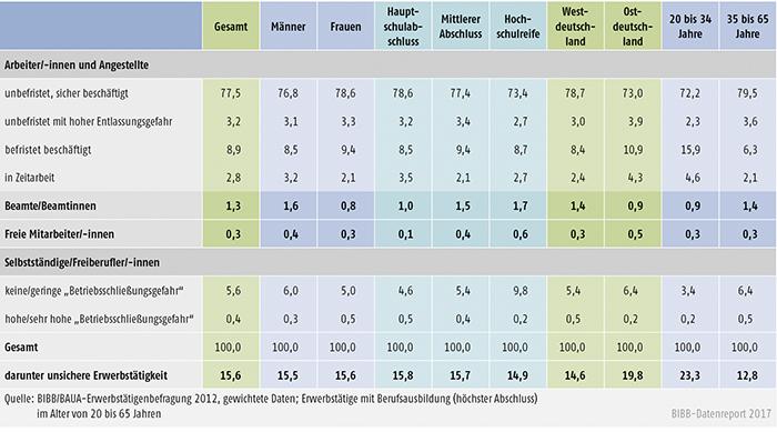 Tabelle A10.3-1: Unsichere Erwerbstätigkeit bei Personen mit dualer Berufsausbildung nach sozialstrukturellen Merkmalen (in %)