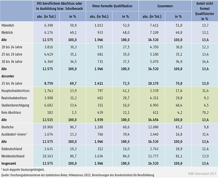 Tabelle A11.2-1: Junge Erwachsene ohne beruflichen Abschluss im Alter von 20 bis 34 Jahren 2015 (absolut und in %)