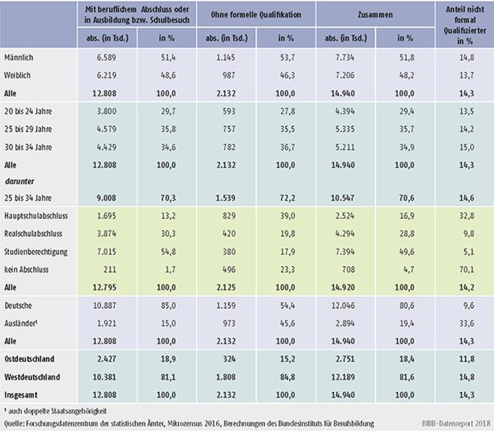 Tabelle A11.2-1: Junge Erwachsene ohne beruflichen Abschluss im Alter von 20 bis 34 Jahren 2016