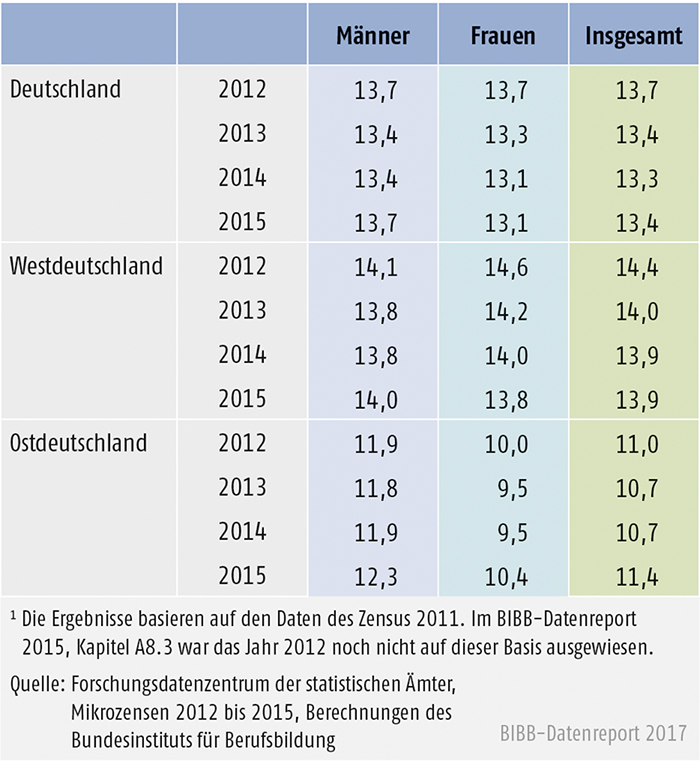 Tabelle A11.2-2: 20- bis 34-Jährige ohne Berufsabschluss in West- und Ostdeutschland 2012 bis 2015