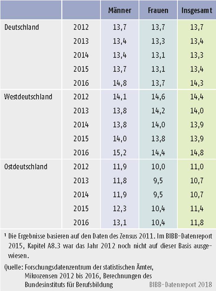 Tabelle A11.2-2: 20- bis 34-Jährige ohne Berufsabschluss West- und Ostdeutschland 2012 bis 2016