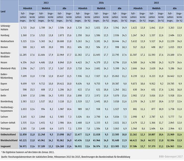 Tabelle A11.2-3: 20- bis 34-Jährige ohne Berufsabschluss nach Ländern 2013 bis 2015
