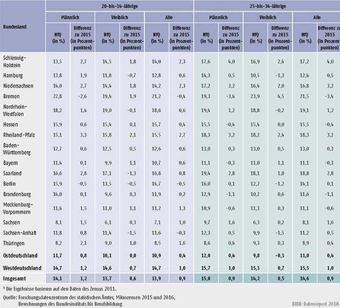 Tabelle A11.2-3: Junge Menschen ohne Berufsabschluss nach Ländern und Alter im Jahr 2016