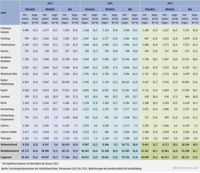 Tabelle A11.2-4: 25- bis 34-Jährige ohne Berufsabschluss nach Ländern 2013 bis 2015