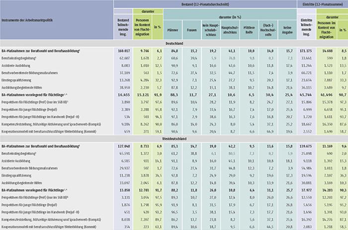 Tabelle A12.2.1-1: Bestand und Eintritte von Teilnehmenden in ausgewählten arbeitsmarktpolitischen Instrumenten, September 2016 bis August 2017 (Teil 1)