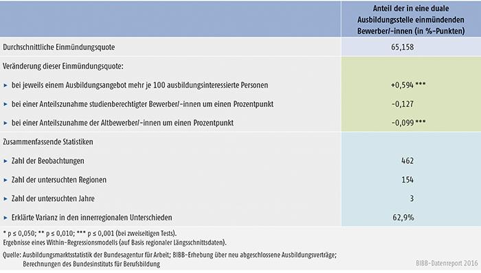 Tabelle A1.1-10: Einflussgrößen auf die innerregionalen Entwicklungen der Einmündungsquote im Zeitraum 2013 bis 2015