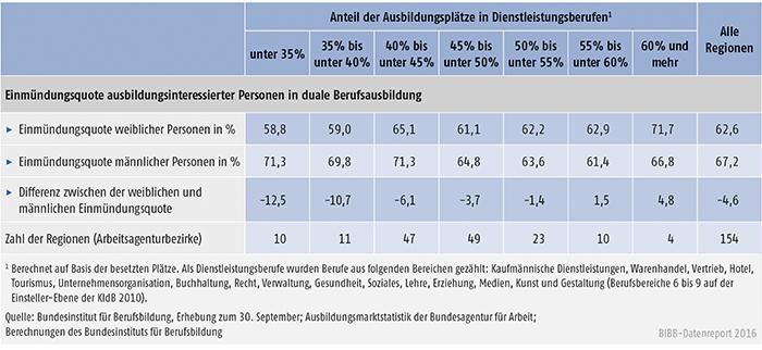 Tabelle A1.1-11: Geschlechtsspezifische Unterschiede bei der regionalen Einmündungsquote in duale Berufsausbildung in Abhängigkeit vom Anteil der Ausbildungsplätze in Dienstleistungsberufen