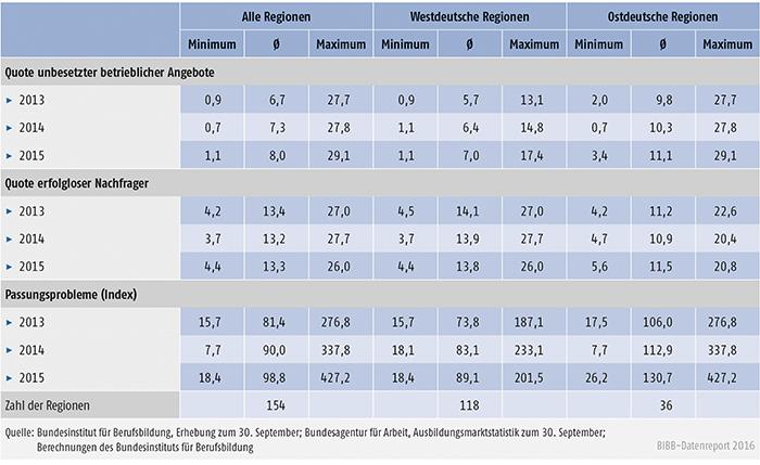 Tabelle A1.1-3: Regionale Unterschiede in den Anteilen erfolgloser Marktteilnahmen im Jahr 2013 bis 2015
