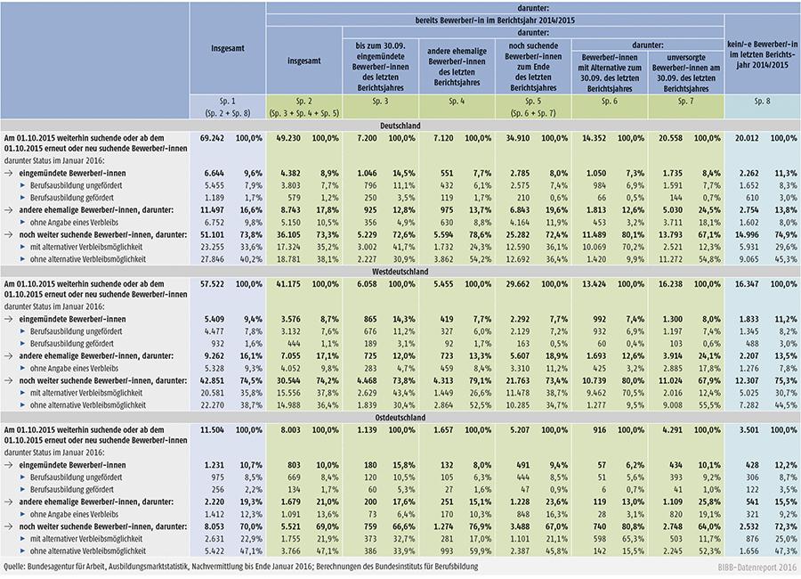Tabelle A1.1-6: Herkunft und Verbleib der Ausbildungsstellenbewerber/-innen, für die nach dem 30. September 2015 zeitweise oder dauerhaft ein Vermittlungsauftrag für den Beginn einer Berufsausbildung bis Ende 2015 bestand, im Januar 2016