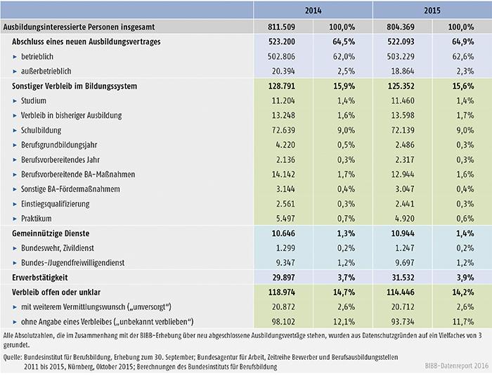 Tabelle A1.1-9: Verbleib der ausbildungsinteressierten Personen 2014 und 2015