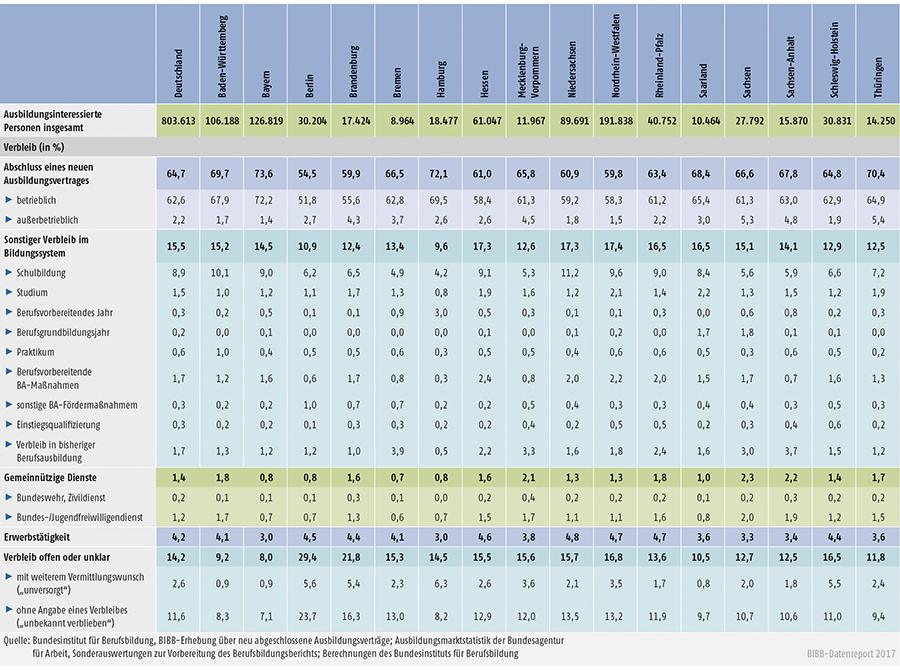 Tabelle A1.1.4-1: Verbleib der ausbildungsinteressierten Personen im Jahr 2016
