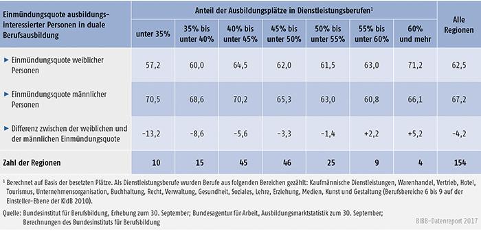 Tabelle A1.1.4-2: Geschlechtsspezifische Unterschiede bei der regionalen Einmündungsquote in duale Berufsausbildung (EQI) in Abhängigkeit vom Anteil der Ausbildungsplätze in Dienstleistungsberufen