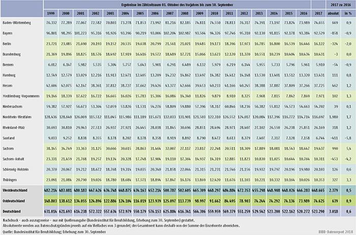 Tabelle A1.2-1: Entwicklung der Zahl der neu abgeschlossenen Ausbildungsverträge nach Ländern von 1999 bis 2017
