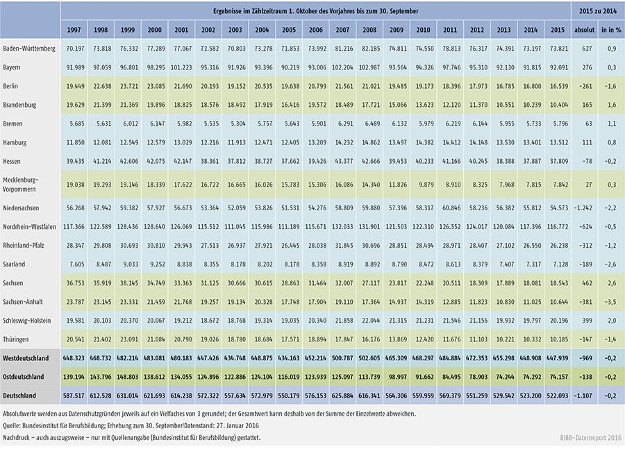 Tabelle A1.2-1: Entwicklung der Zahl der neu abgeschlossenen Ausbildungsverträge nach Ländern von 1997 bis 2015