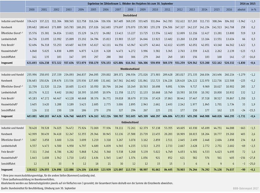 Tabelle A1.2-3: Neu abgeschlossene Ausbildungsverträge nach Zuständigkeitsbereichen von 2000 bis 2016 in Deutschland