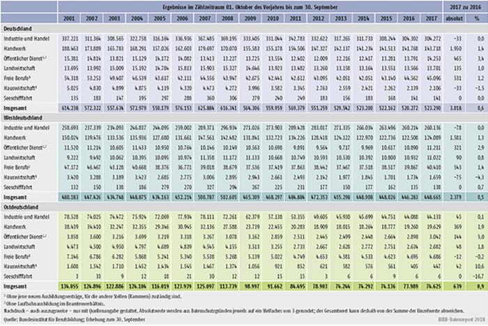 Tabelle A1.2-3: Neu abgeschlossene Ausbildungsverträge nach Zuständigkeitsbereichen von 2001 bis 2017 in Deutschland
